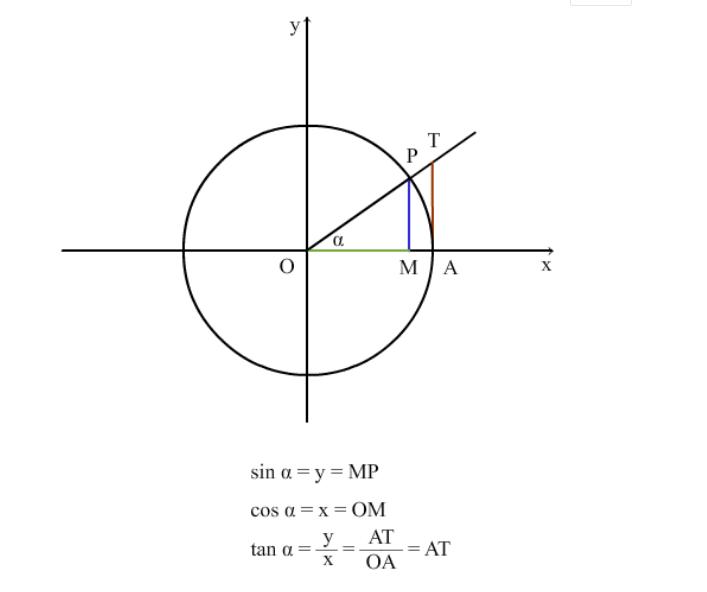 三角函数.png